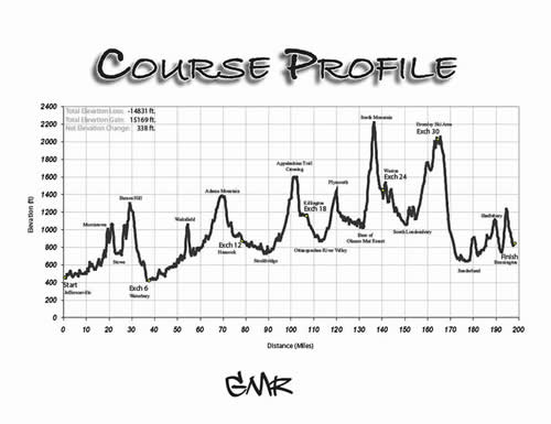 GMR Course Profile map